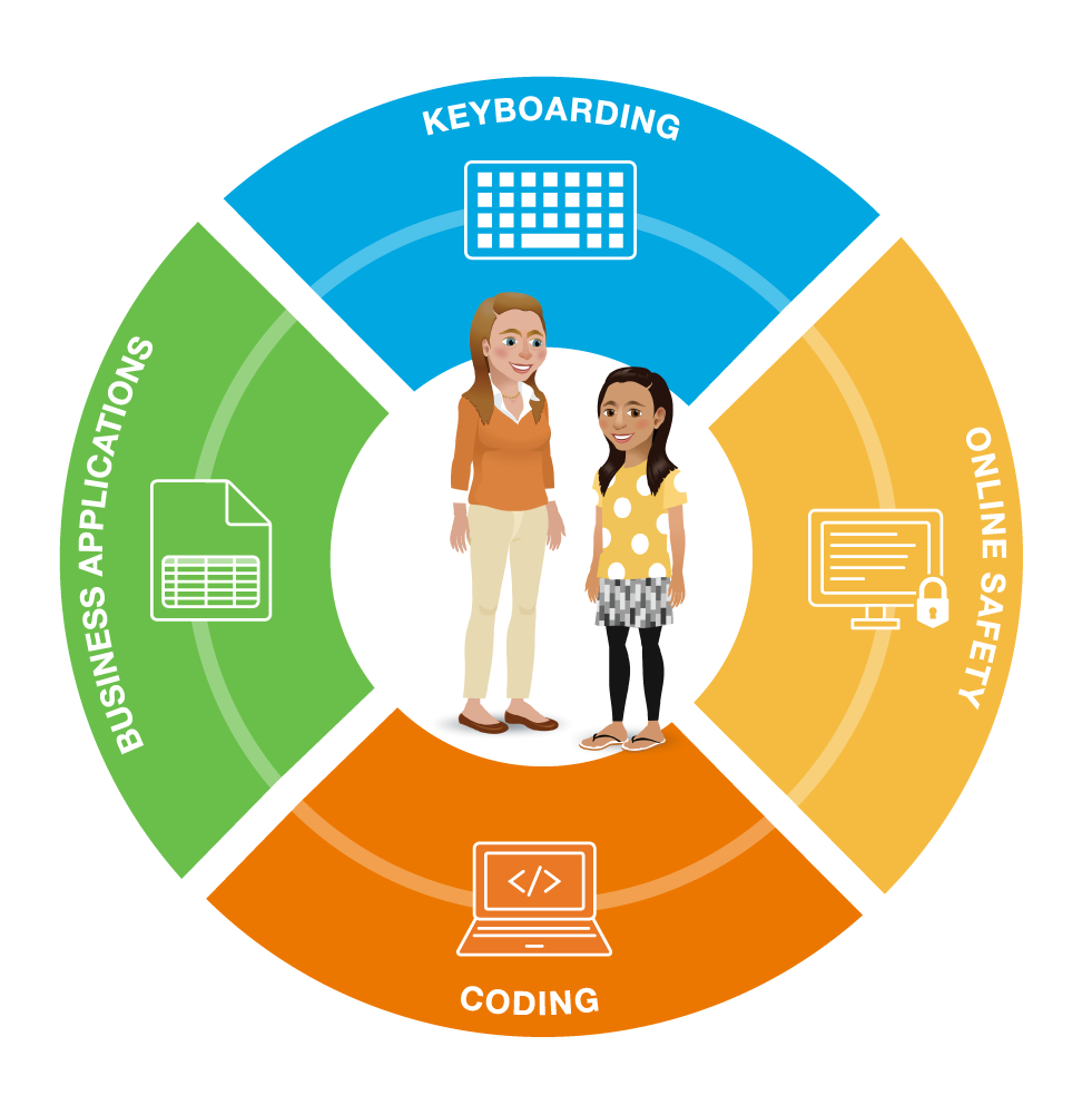 The four pillars of digital literacy
